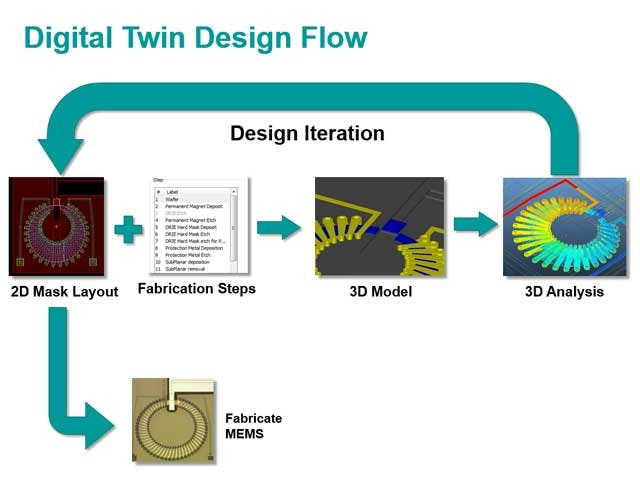 MEMS digital twin design flow diagram
