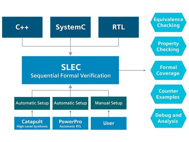 slec system comprehensive formal verification flow promo