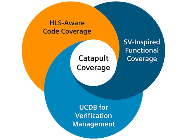 Coverage provides HLS-aware code coverage for  C++/SystemC HLS designs.