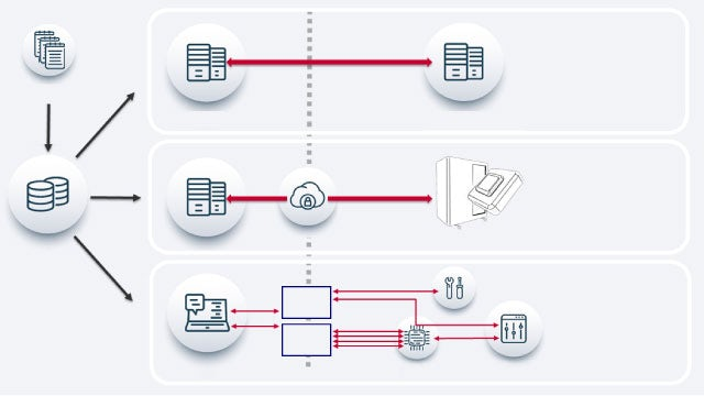 Illustration showing the options in Tessent SiliconInsight with ATE-Connect for direct communication between the DFT environment and the manufacturing test hardware.