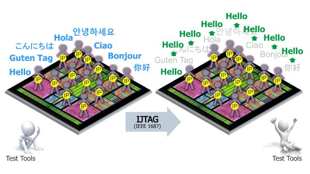 IJTAG standardizes communication interfaces for faster integration, test, and debug. Tessent IJTAG automates the implementation of IJTAG networks.