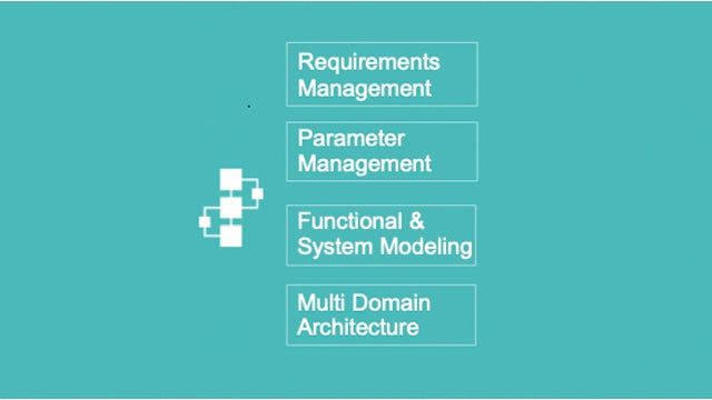 Graphic displaying parts of the MBSE concept Product definition - Requirements Management, Parameter Management, Functional and System Modeling and Multi Domain Architecture