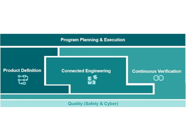 Visual representation of the 5 pillars of model-based systems engineering