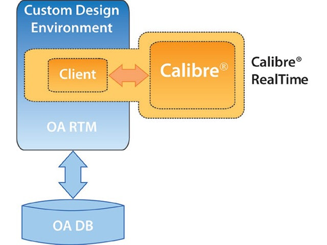 Calibre RealTime Custom integration uses OpenAccess | In-memory checking ensures best performance, enabling designers to perform what-if analysis on design to reduce DRC iterations and optimize designs by enabling them to make the optimum DRC fix.