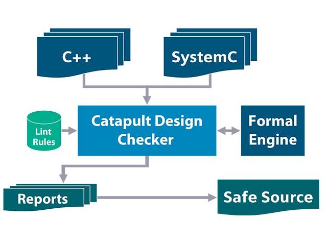 catapult design checker promo