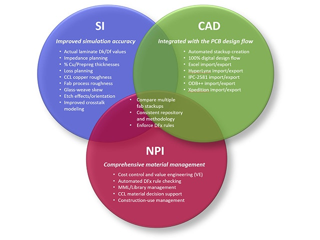 Ven diagram of Z-planner
