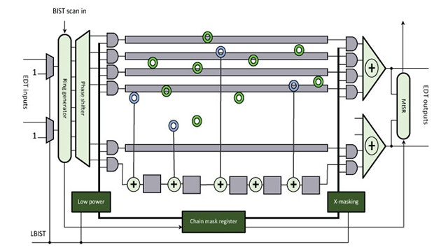 Tessent LogicBIST with Observation Scan Technology helps meet the ISO 26262 requirements for in-system test time. Image showing the architecture of the product.