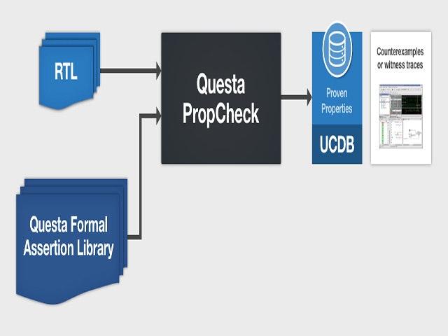 Formal Verification Questa Formal Assertion Library