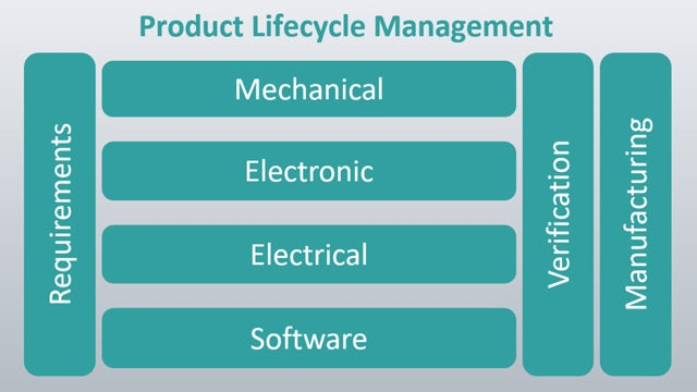 components of digital transformation of product lifecycle management - requirements drive the mechanical, electronic, electrical, and software development. Those are verified and manufactured, and each part informs the other parts.