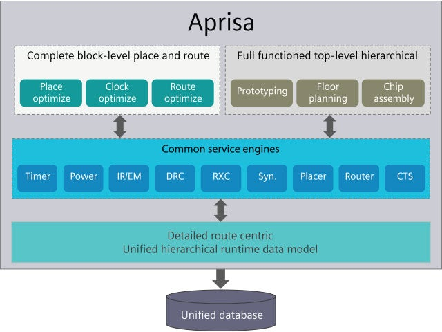An image of the Aprisa place-and-route tool architecture