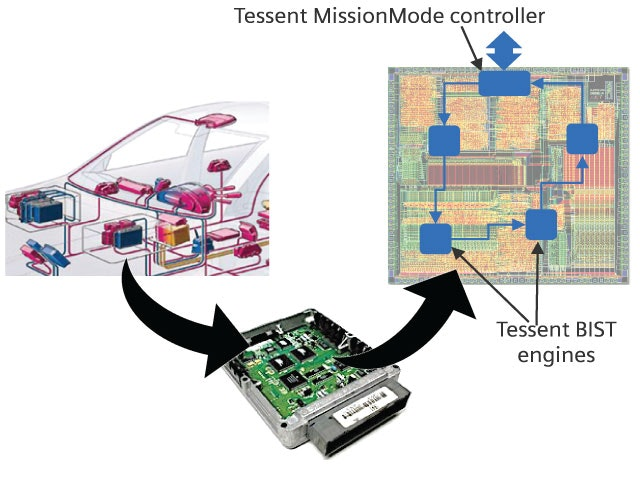 Image of Tessent MissionMode connecting devices in the field to analysis software.