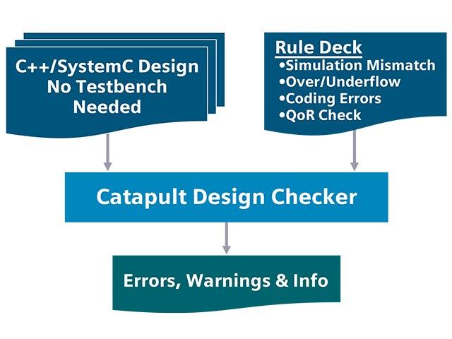 advanced design checking promo