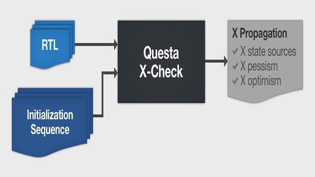 Formal Verification Questa X-Check