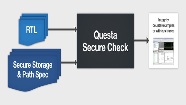 Formal Verification Questa Secure Check