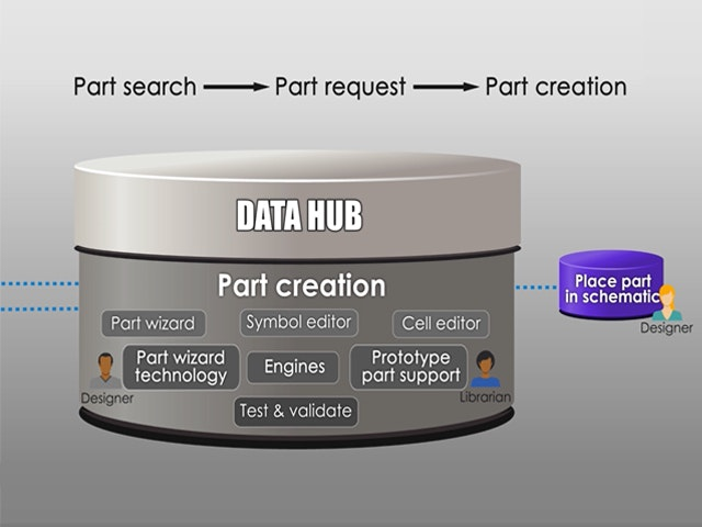 Chart showing relationship from part search to part creation