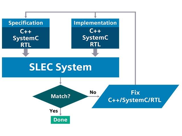 slec system flow promo