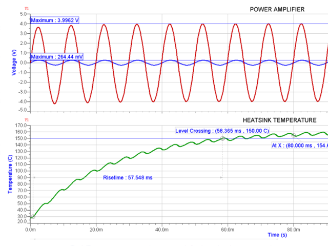 Snapshot of a power and temperature analysis model in Xpedition AMS