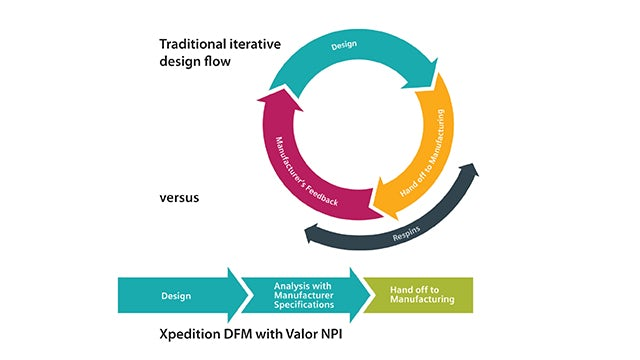 Process flow of Xpedition DFM with Valor NPI