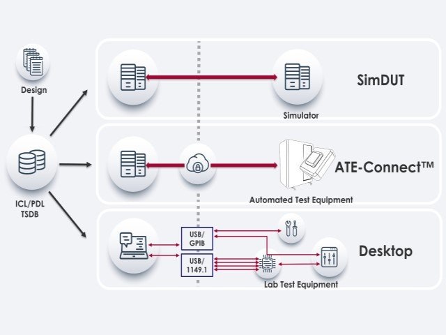 flowchart showing different test environments | Tessent SiliconInsight provides an automated interactive environment for test bring-up, debug, and silicon characterization of devices containing Tessent ATPG, EDT, BIST, and/or IJTAG test structures.