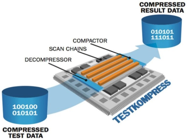 Illustration of embedded test compression | Tessent TestKompress delivers the highest quality embedded deterministic scan test with the lowest manufacturing test cost.