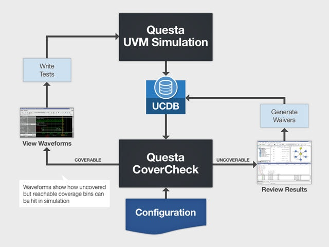 """Questa CoverCheck automatically traverses your DUT's state spaces and identifies unreachable areas, enables the user to """"waive""""/exclude items from future analyses, and pipe all results into a Unified Coverage DataBase (UCDB) for inclusion in Questa Verification Management analyses and progress reporting."""